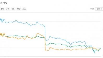 Криптовалютное сообщество не одобряет действия CoinMarketCap