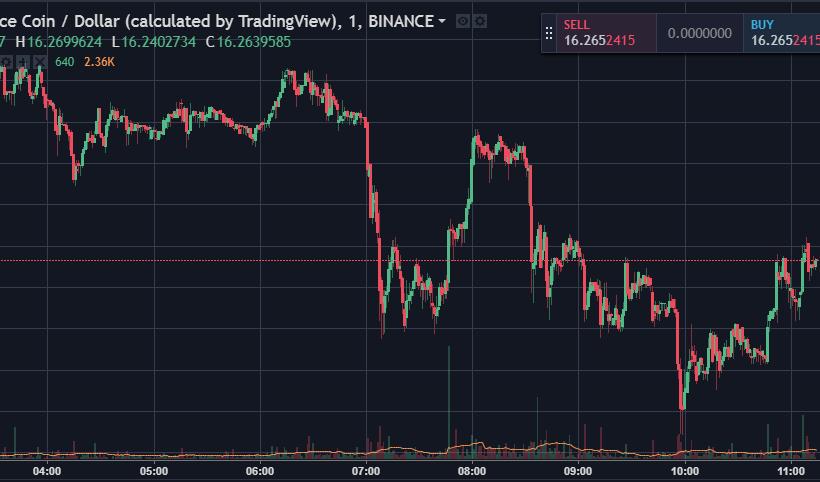 Анализ цен токена Binance Coin: устойчивый рост на фоне штормящего рынка