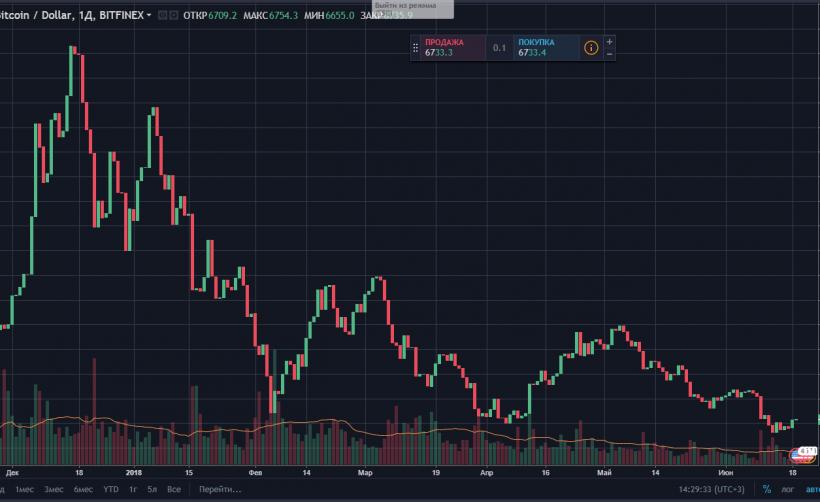 Анализ цены биткоина: вероятна коррекция до 7000$