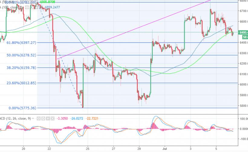 Цены за Bitcoin приводят к спаду рынка, но Ethereum Classic плывет вверх по течению.
