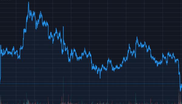 Анализ цены биткоина: новое обновление годового минимума