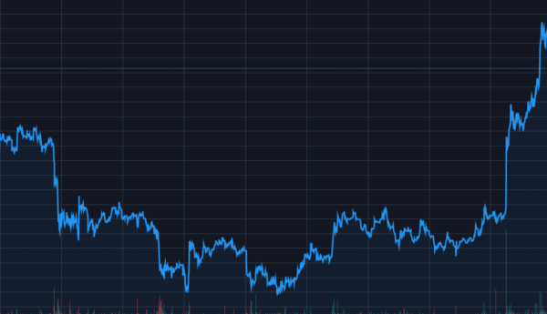 Анализ цены биткоина: долгожданное восстановление