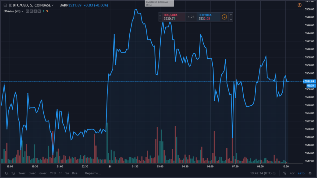Рынок никак не реагирует на позитивные новости в индустрии, «обращая  внимание» только на негативные известия и незамедлительно реагируя падением  курсов ... 7359b2684c2