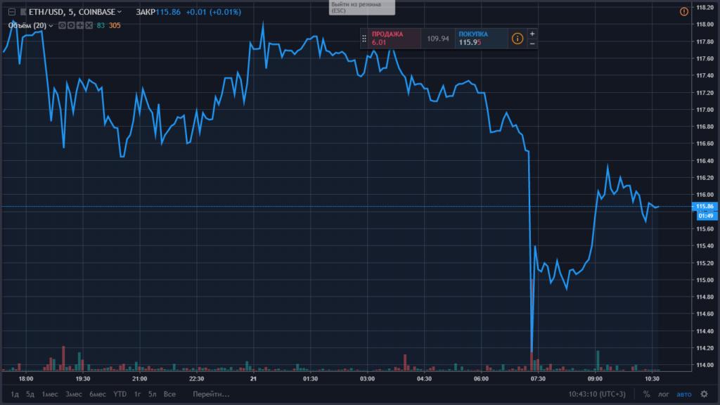 DASH и Bitcoin Cash – главные неудачники понедельника с 5%-ной потерей.  IOTA пытается восстановиться вопреки медвежьему тренду на рынке. af6dd176668