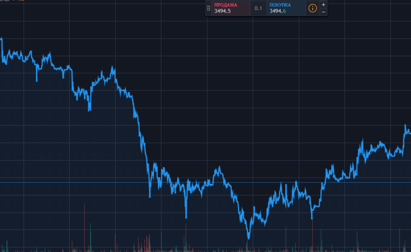 Анализ цены биткоина: попытка восстановления к $3500