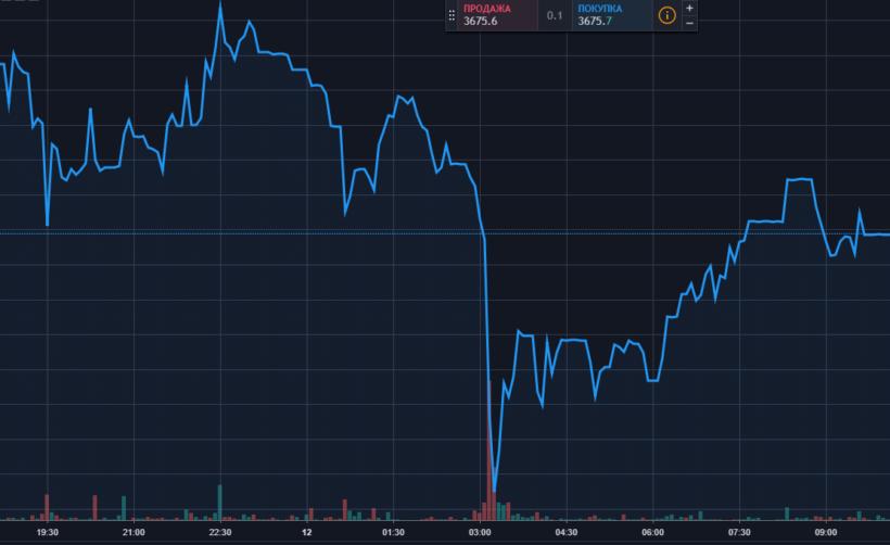 Анализ цены биткоина: курс на $3800