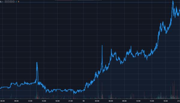 Анализ цены биткоина: битва за $4000